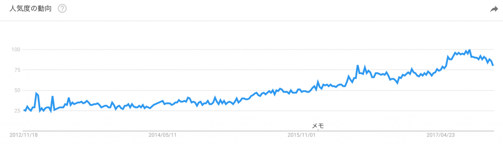 キーワード「メンズエステ」の世間からの需要を表したグラフ